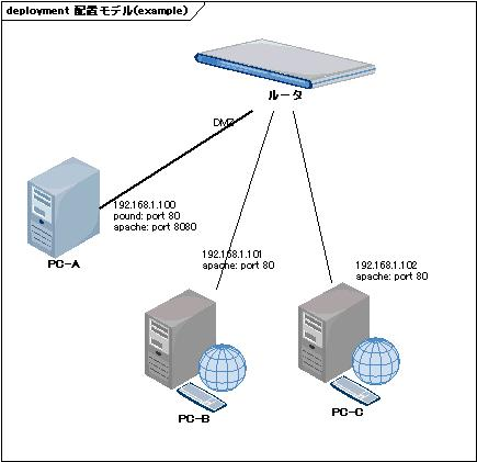 network_pound(example)_20080106.jpg